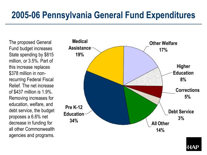 2005-06 Pennsylvania General Fund Expenditures
