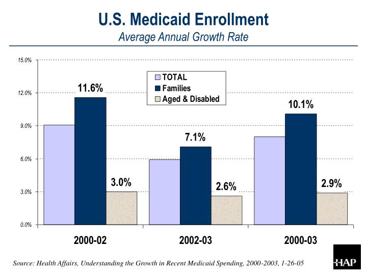 U.S. Medicaid Enrollment