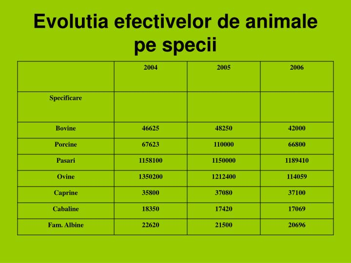 Evolutia efectivelor de animale pe specii