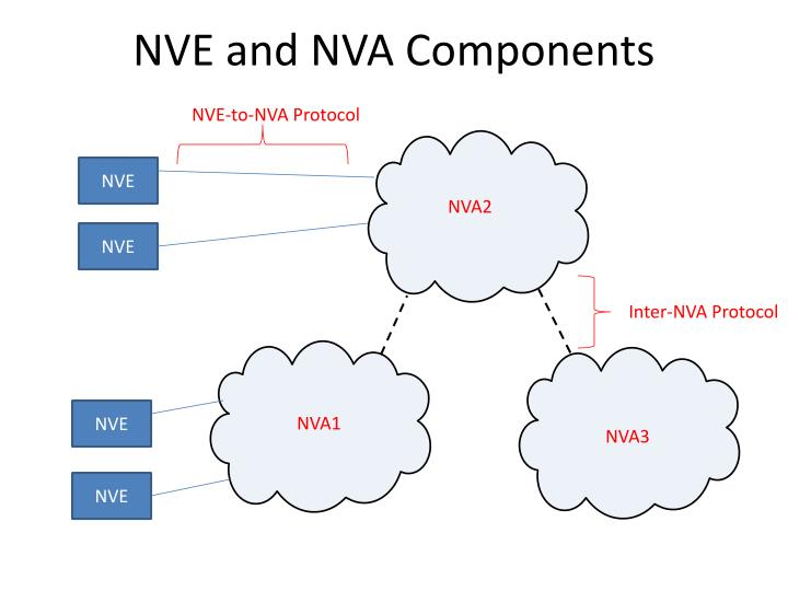 Nve and nva components