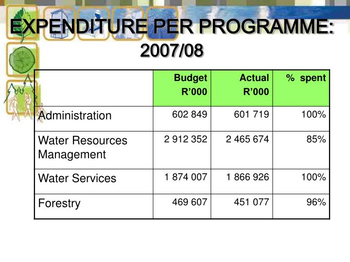 EXPENDITURE PER PROGRAMME:
