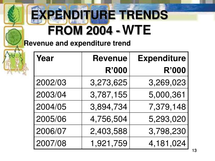 EXPENDITURE TRENDS FROM 2004 -