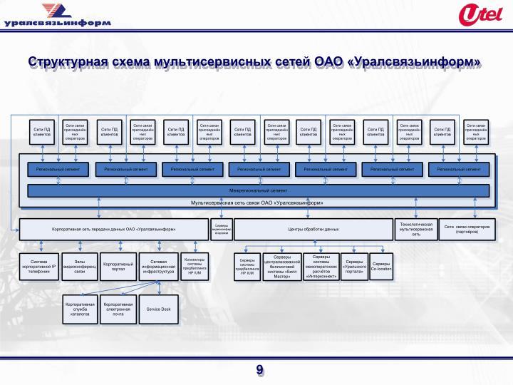Структурная схема мультисервисных сетей ОАО «Уралсвязьинформ»