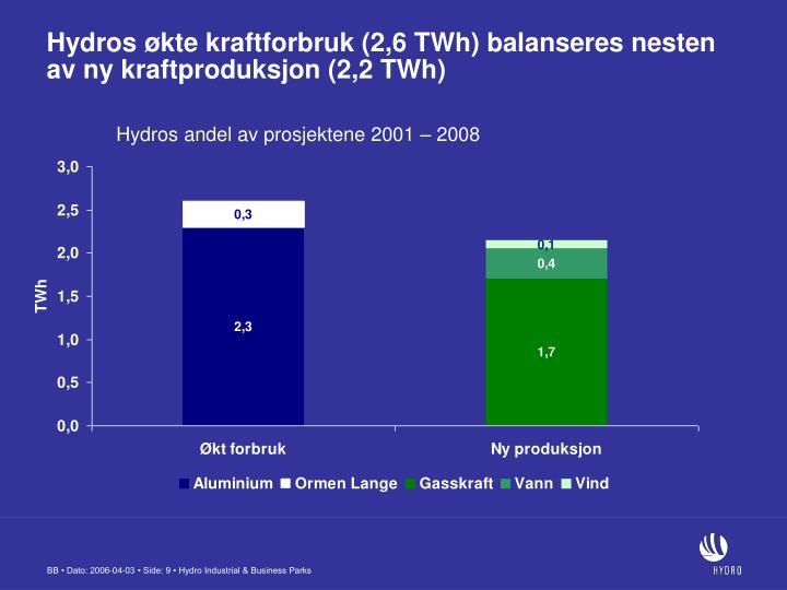Hydros økte kraftforbruk (2,6 TWh) balanseres nesten av ny kraftproduksjon (2,2 TWh)