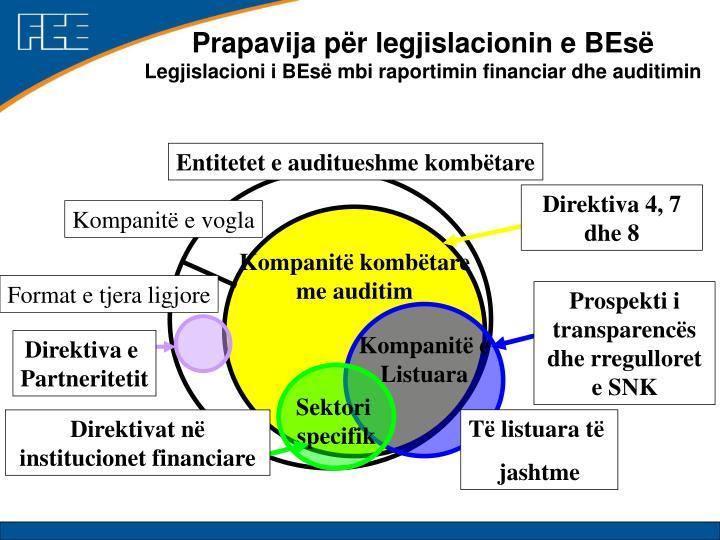 Prapavija për legjislacionin e BEsë