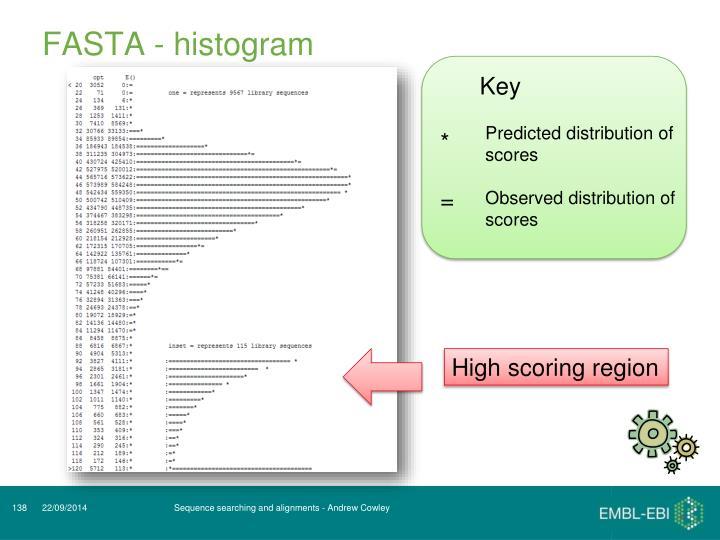 FASTA - histogram
