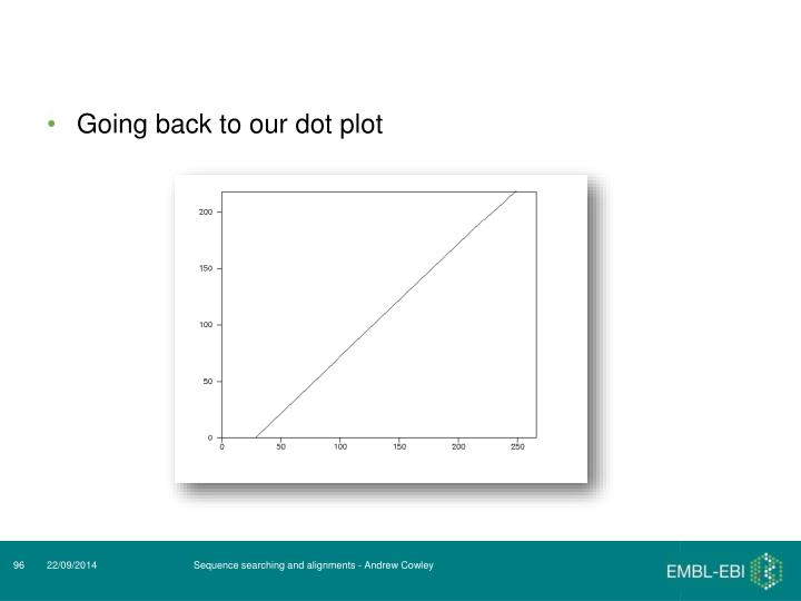 Going back to our dot plot