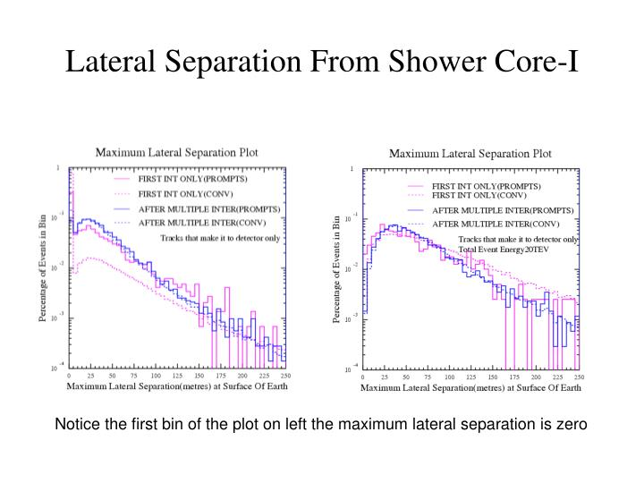 Lateral Separation From Shower Core-I