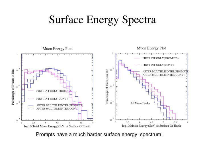 Surface Energy Spectra