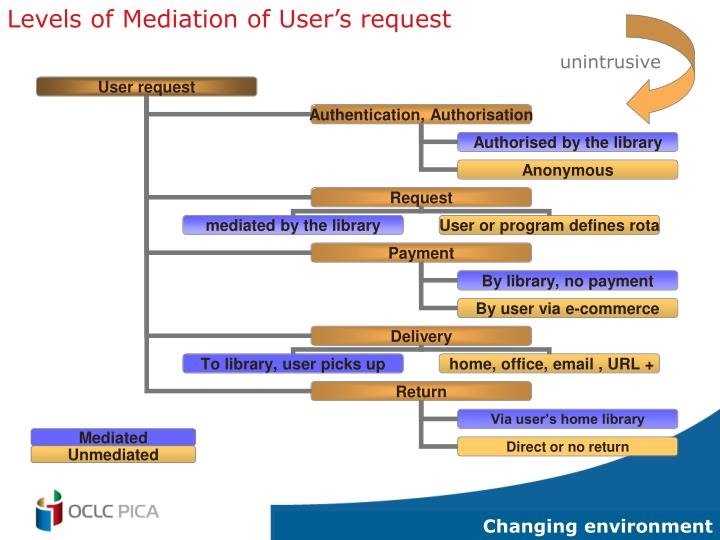 Levels of Mediation of User's request