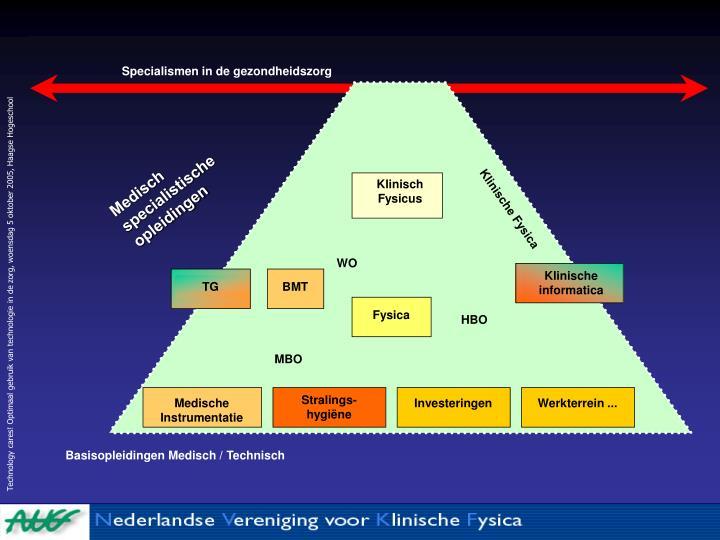 Specialismen in de gezondheidszorg