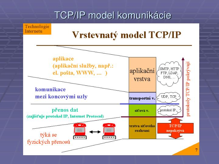 TCP/IP model komunikácie