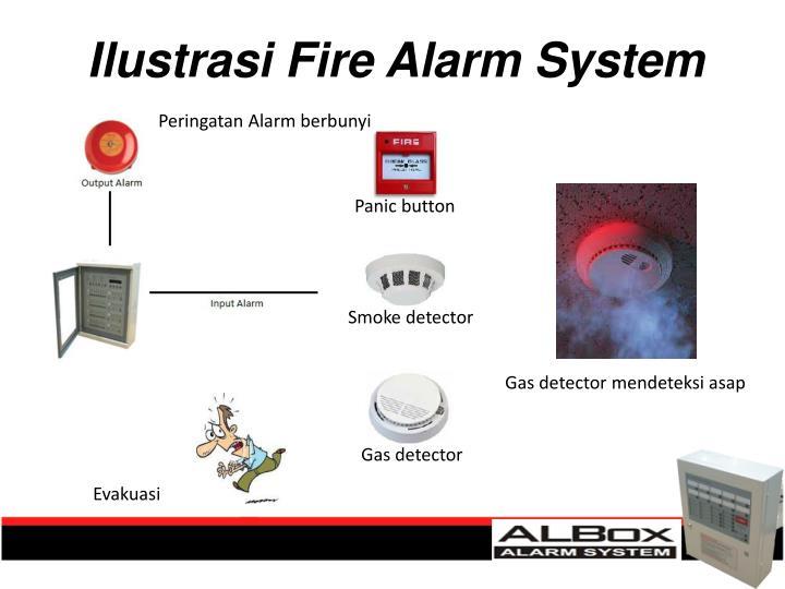 Peringatan Alarm berbunyi
