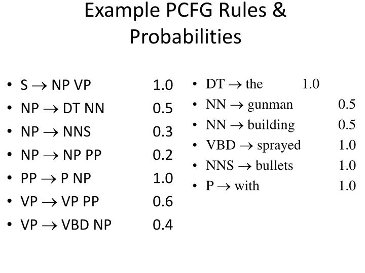 Example PCFG Rules & Probabilities
