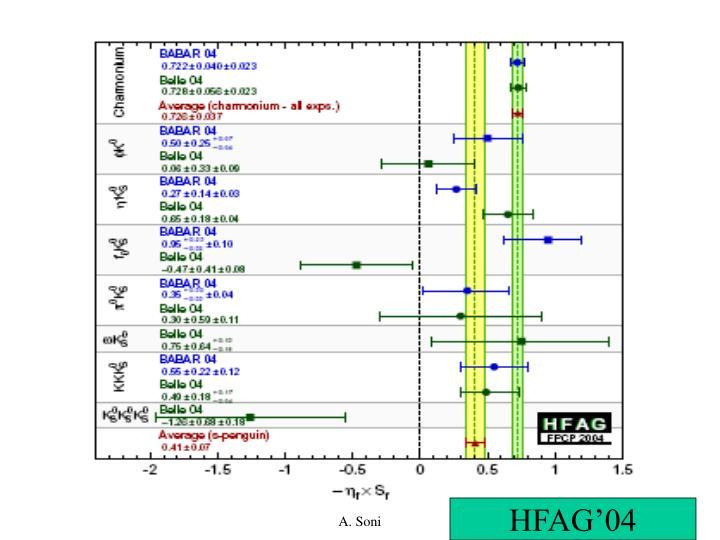 Flavor in the LHC era (CERN'05)         A. Soni