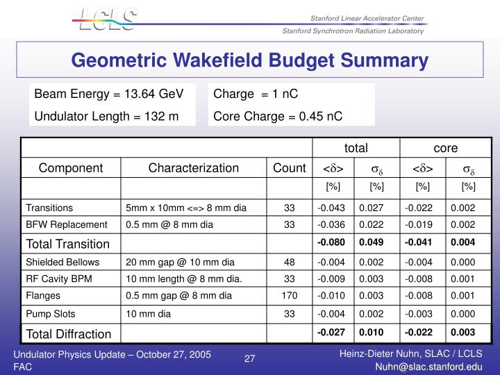 Geometric Wakefield Budget Summary