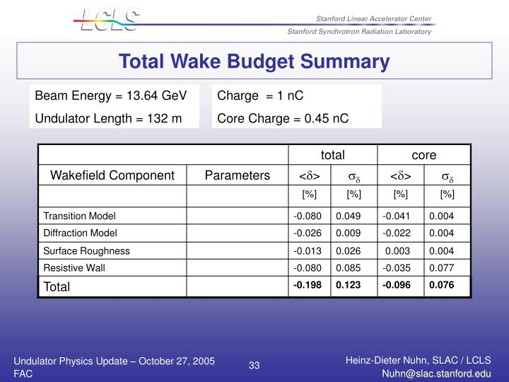 Total Wake Budget Summary
