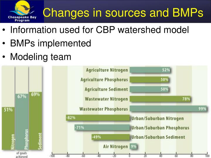 Changes in sources and BMPs