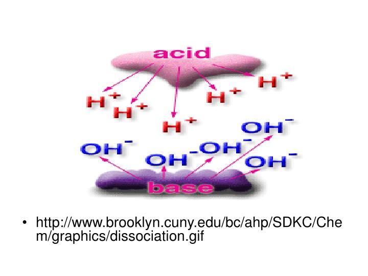 http://www.brooklyn.cuny.edu/bc/ahp/SDKC/Chem/graphics/dissociation.gif