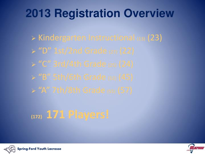 2013 registration overview