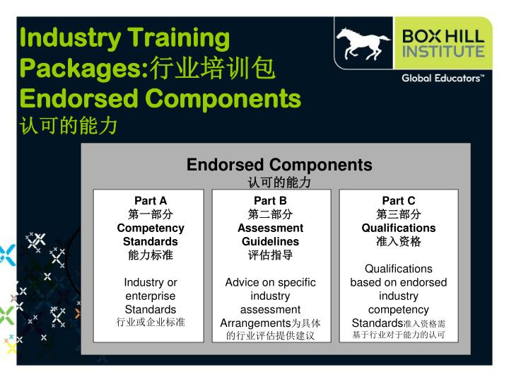 Industry Training Packages: