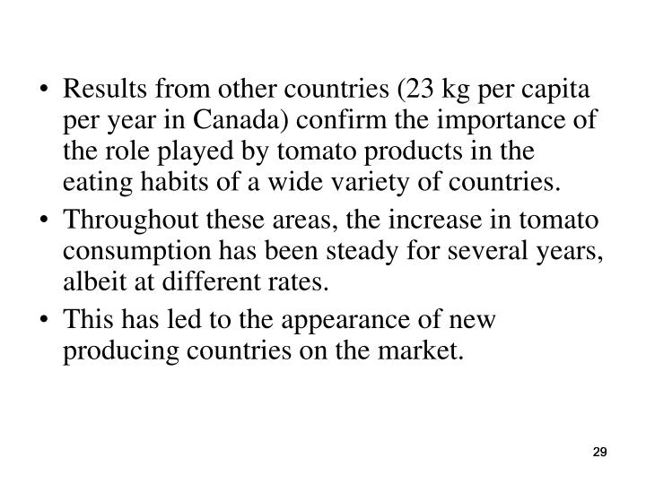 Results from other countries (23 kg per capita per year in Canada) confirm the importance of the role played by tomato products in the eating habits of a wide variety of countries.