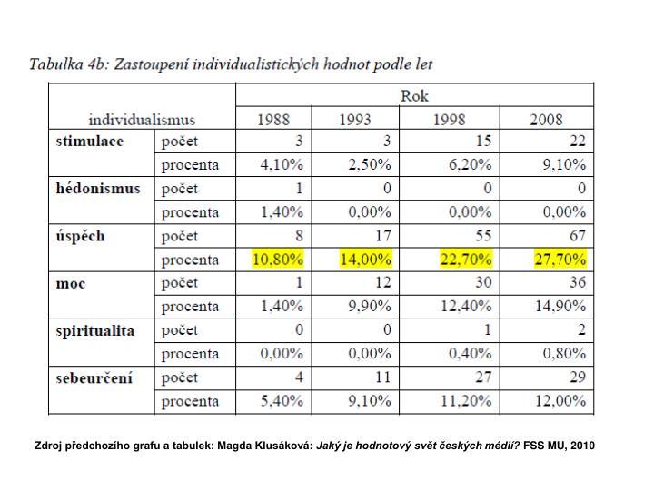 Zdroj předchozího grafu a tabulek: Magda Klusáková: