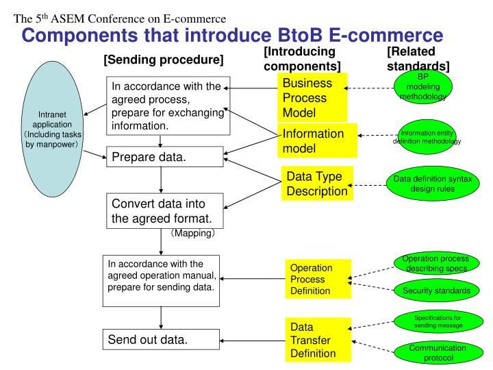 Components that introduce BtoB E-commerce