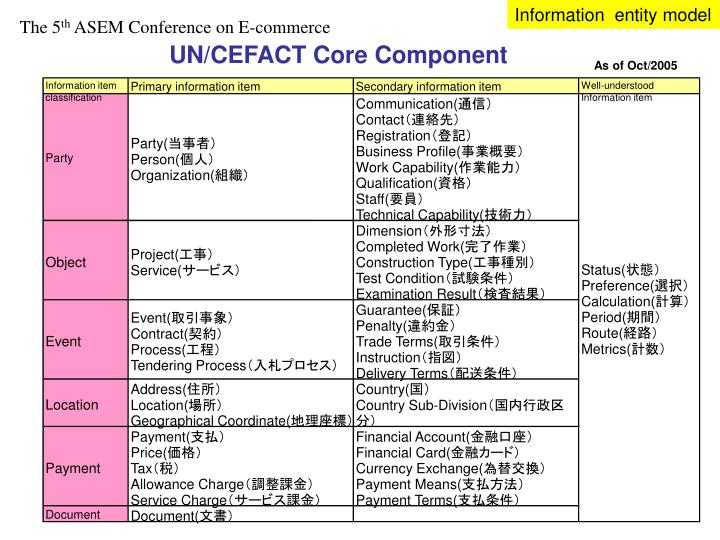 Information  entity model