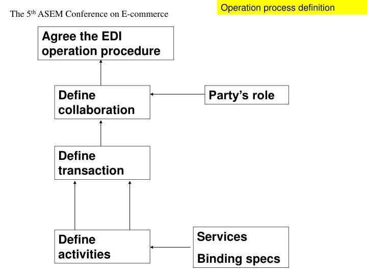Operation process definition