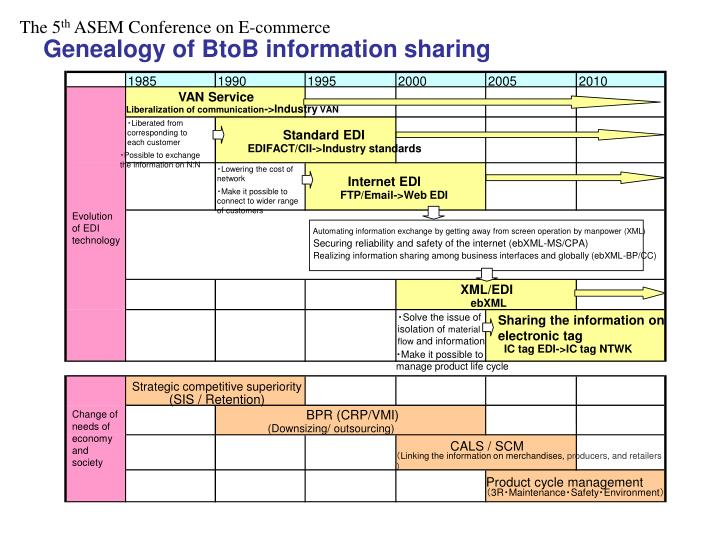 Genealogy of BtoB information sharing