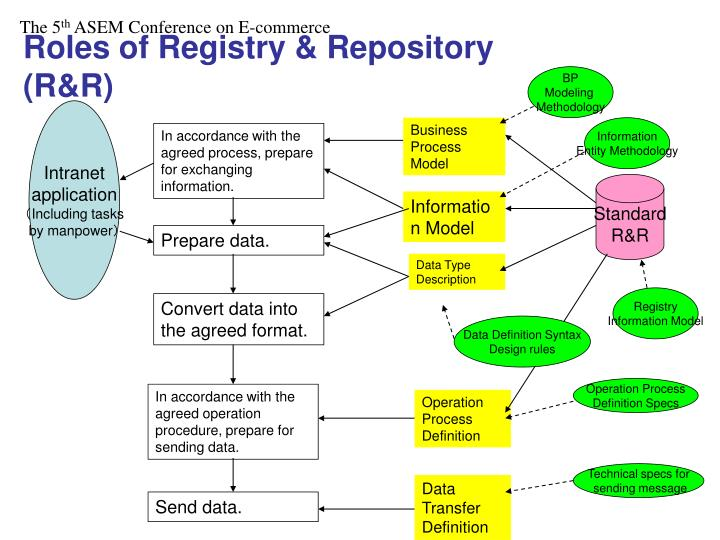 Roles of Registry & Repository (R&R)
