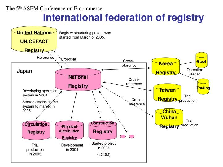 International federation of registry