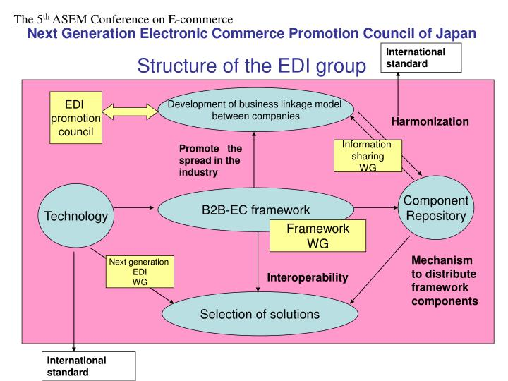 Next Generation Electronic Commerce Promotion Council of Japan