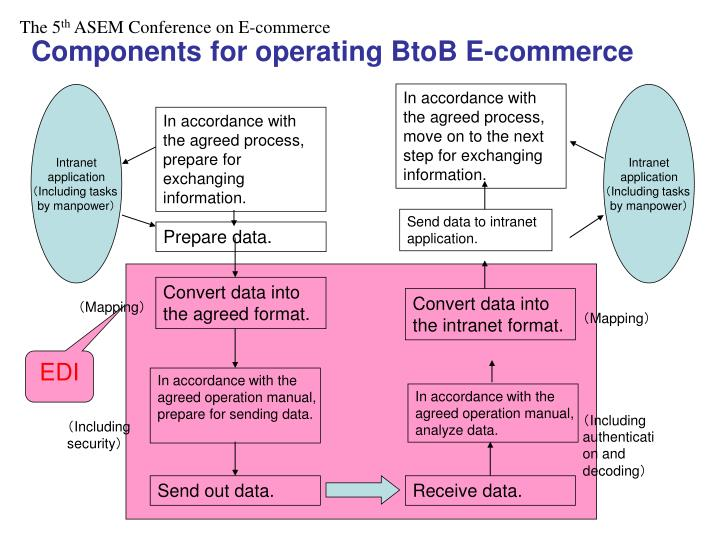 Components for operating BtoB E-commerce