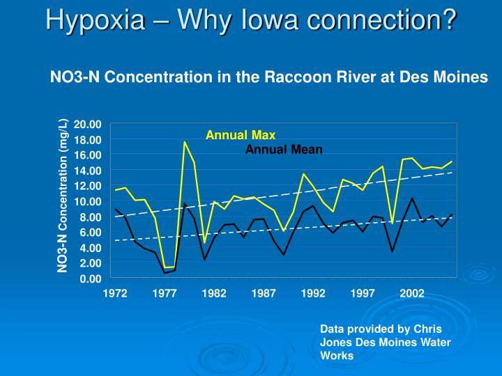 Hypoxia – Why Iowa connection?