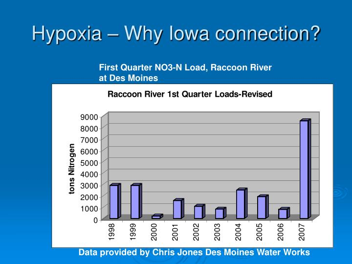 Nitrate load in Raccoon River jumps, climate change?