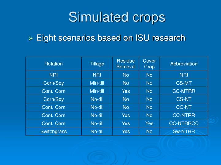 Simulated crops