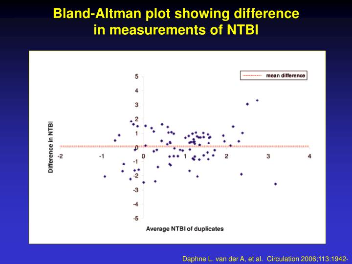 Bland-Altman plot showing difference
