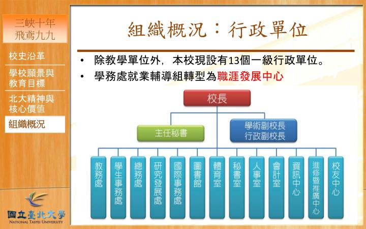 組織概況:行政單位