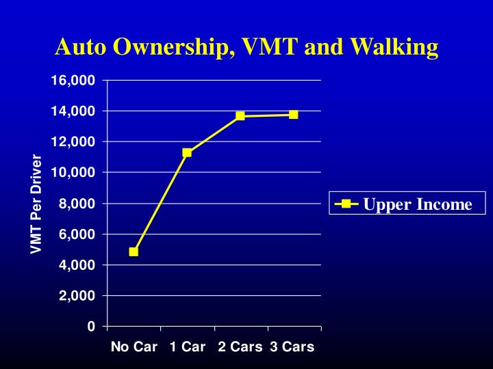 Auto Ownership, VMT and Walking
