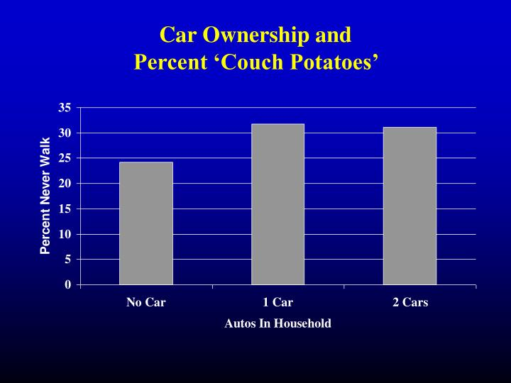 Car Ownership and