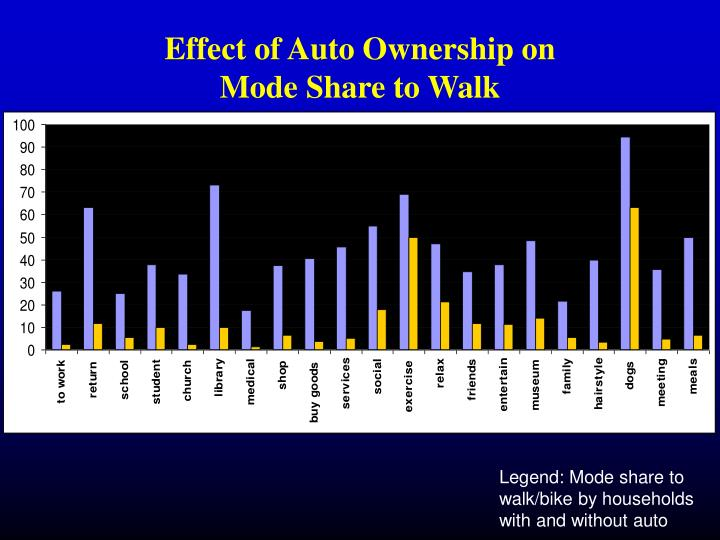 Effect of Auto Ownership on