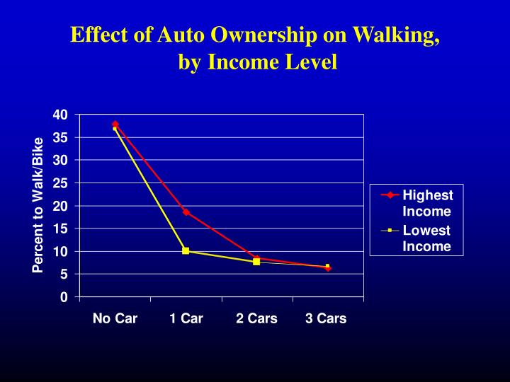 Effect of Auto Ownership on Walking,