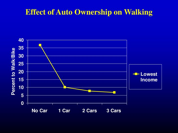 Effect of Auto Ownership on Walking
