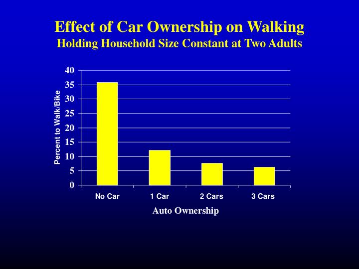 Effect of Car Ownership on Walking