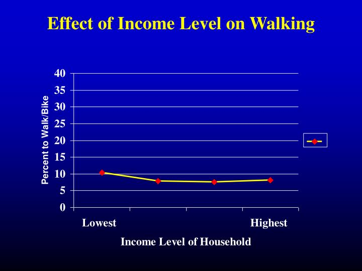 Effect of Income Level on Walking