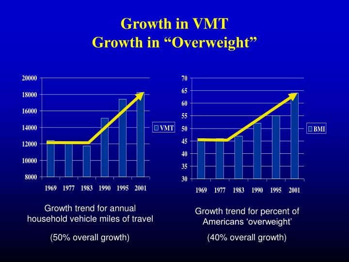 Growth in VMT