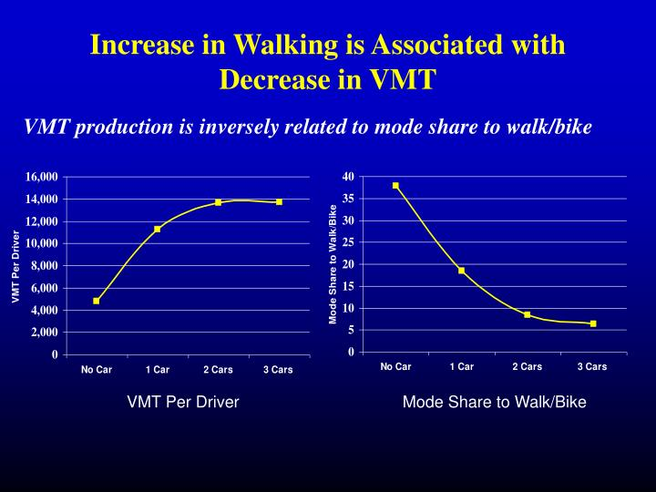 Increase in Walking is Associated with