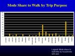 mode share to walk by trip purpose